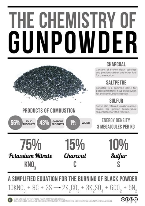 Blackpowder Gunshots Vs Smokeless Sound