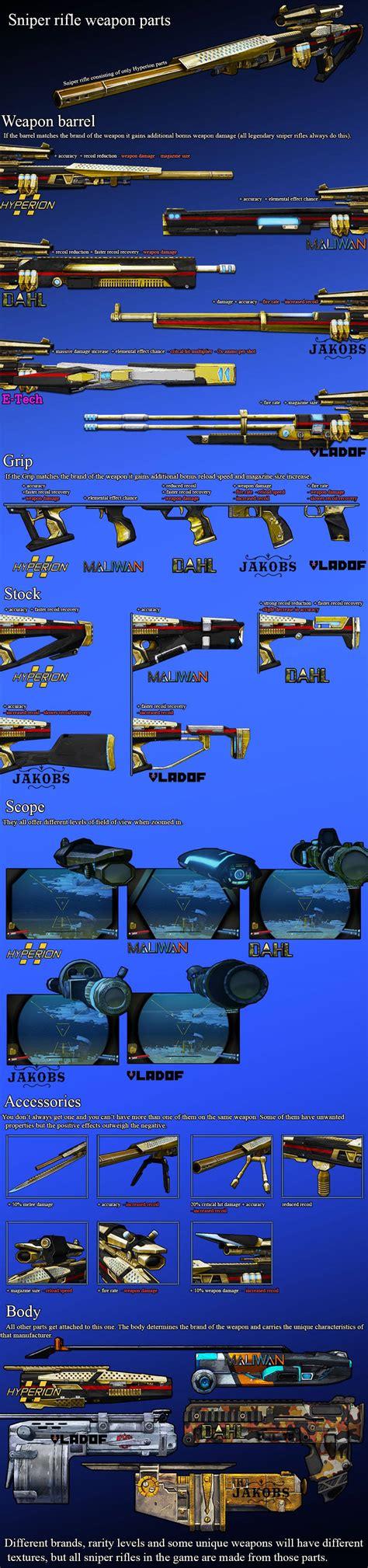 Borderlands 2 Sniper Rifles Parts