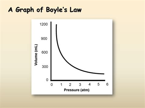 Boyle S Law Graph Graph and Velocity Download Free Graph and Velocity [gmss941.online]