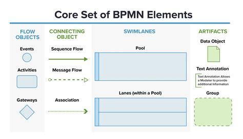 Bpmn Business Process Model And Notation CV Templates Download Free CV Templates [optimizareseo.online]