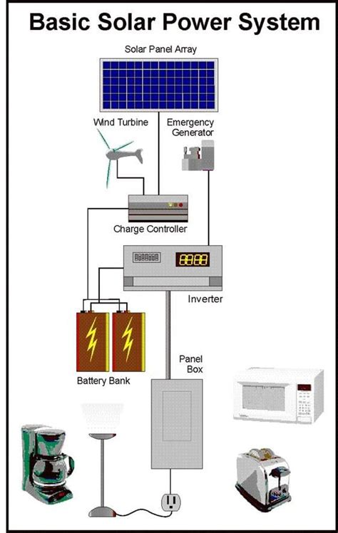 Build a solar power system Image