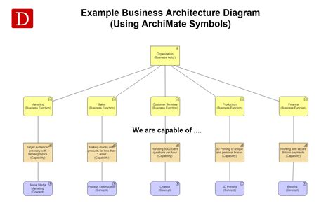 Business Architecture Diagram Iphone Wallpapers Free Beautiful  HD Wallpapers, Images Over 1000+ [getprihce.gq]