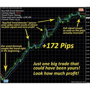 Buy sell trend detector discount