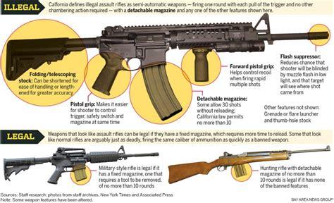 California Law Banning Assault Rifles