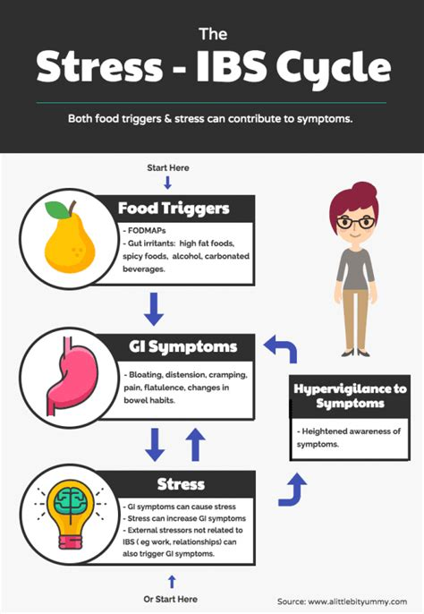 Can Stress Trigger Ibs