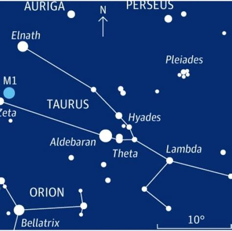 Taurus-Question Can Taurus Be Seen In The Southern Hemisphere
