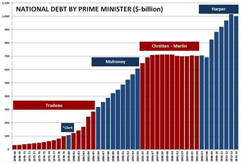 Canada National Debt Graph Graph and Velocity Download Free Graph and Velocity [gmss941.online]