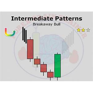 Candlestick patterns ? forex brain trainer experience