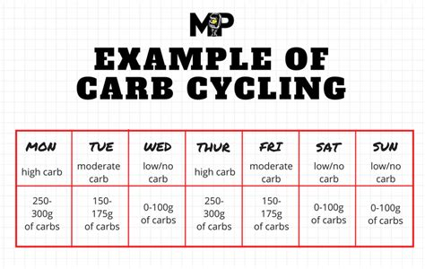 carb cycling schedule for fat loss