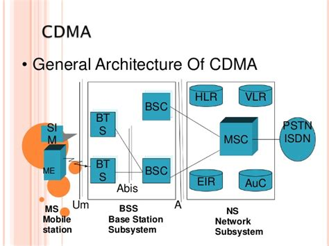 Cdma Architecture Iphone Wallpapers Free Beautiful  HD Wallpapers, Images Over 1000+ [getprihce.gq]