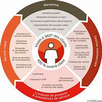 Centre de marketing internet produit digital coupons