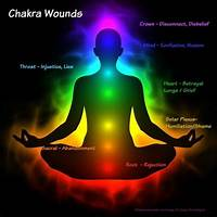 Chakra healing and balancing step by step
