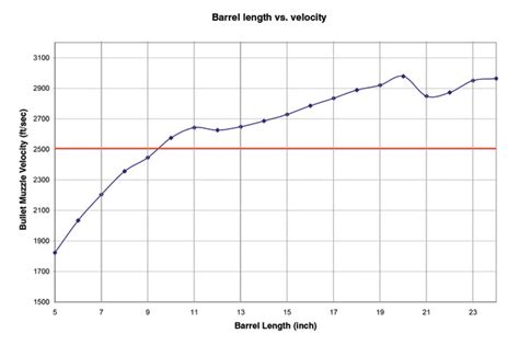 Change In Bullet Velocity By Changing Rifle Barrel Length