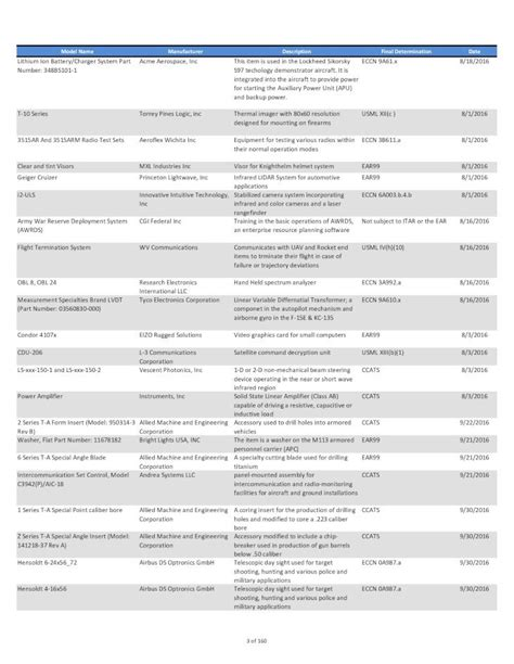 Cj Final Determination Listing Pdf Document