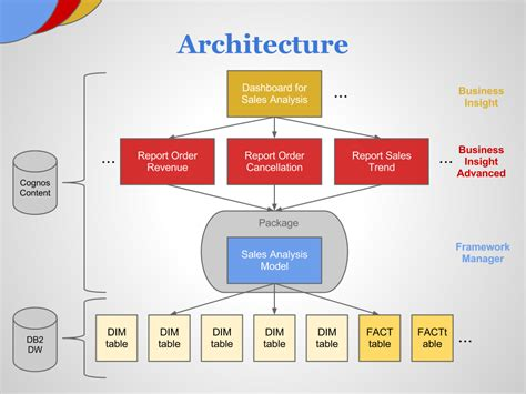 Cognos Architecture Diagram Iphone Wallpapers Free Beautiful  HD Wallpapers, Images Over 1000+ [getprihce.gq]