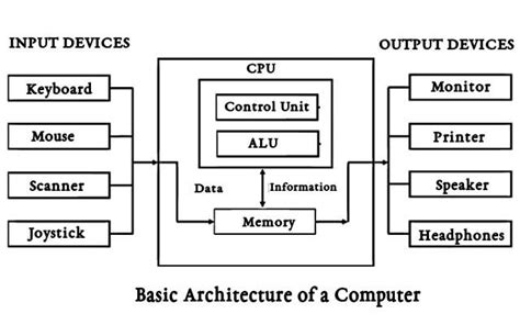 Computer Architecture Basics Iphone Wallpapers Free Beautiful  HD Wallpapers, Images Over 1000+ [getprihce.gq]