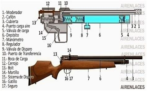 Convertir Una Escopeta De Aire Comprimido En Un Rifle 22