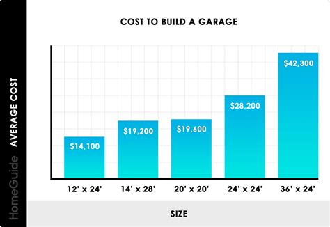 Cost To Build A Garage Per Square Foot Make Your Own Beautiful  HD Wallpapers, Images Over 1000+ [ralydesign.ml]