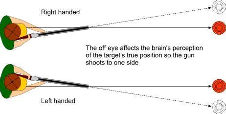 Cross Eye Dominant Shotgun Shooting