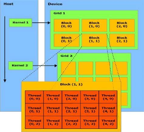 Cuda Architecture Math Wallpaper Golden Find Free HD for Desktop [pastnedes.tk]