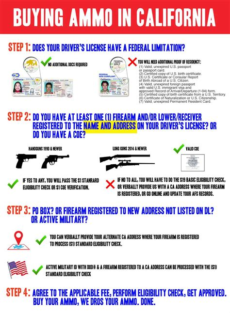 Current Laws For Buying Ammo Online In California