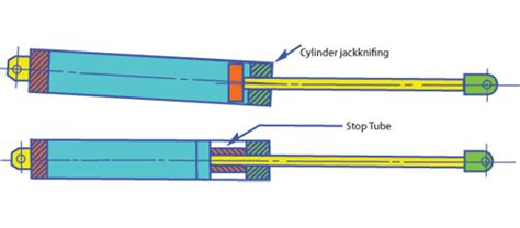 Cylinder Stop Tube
