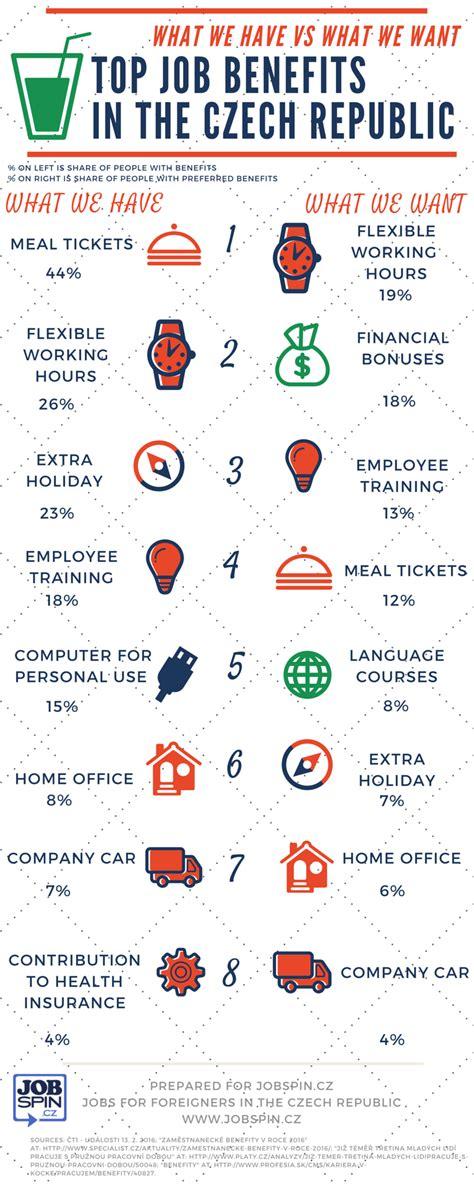 Cz Usa Employee Benefits