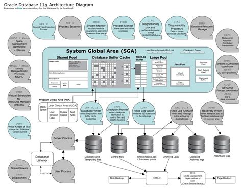 Database Architecture Diagram Iphone Wallpapers Free Beautiful  HD Wallpapers, Images Over 1000+ [getprihce.gq]