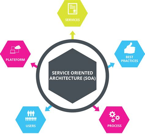 Define Service Oriented Architecture Iphone Wallpapers Free Beautiful  HD Wallpapers, Images Over 1000+ [getprihce.gq]
