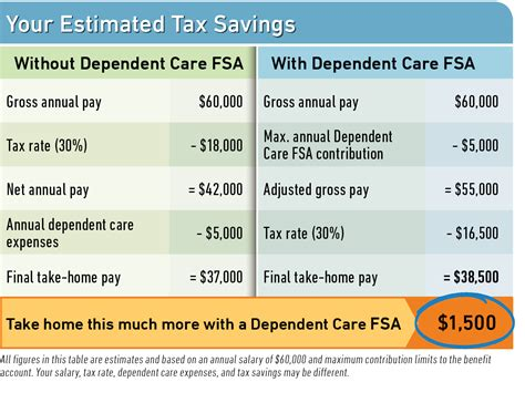 Dependent Care Fsa Reimbursement Graph and Velocity Download Free Graph and Velocity [gmss941.online]