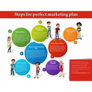 Develop a marketing plan specific to your business that will grow sales & profits with this easy to follow template based system marketing plan builder bonus