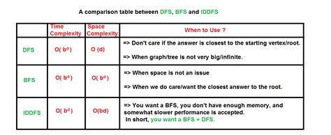 Dfs Bfs Time Complexity
