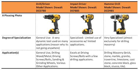 Difference between impact driver and hammer drill Image