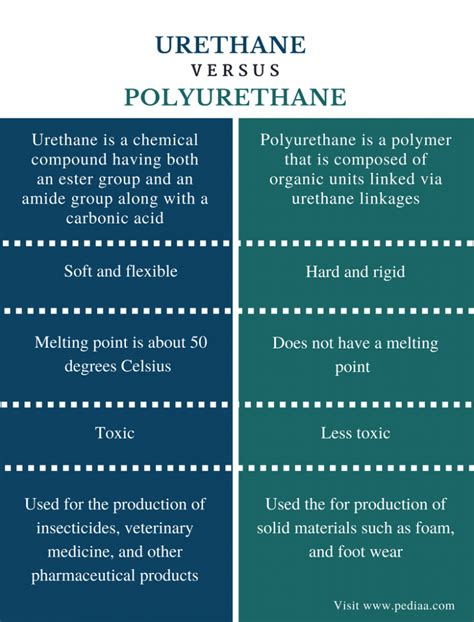 Difference between urethane and polyurethane Image