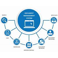 Digital document management software tips