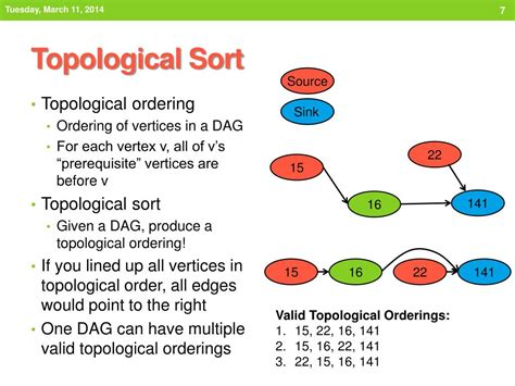 Directed Acyclic Graph Topological Sort Graph and Velocity Download Free Graph and Velocity [gmss941.online]