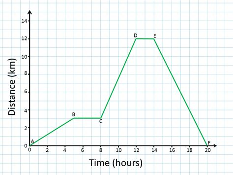 Distance Time Graph Maker Graph and Velocity Download Free Graph and Velocity [gmss941.online]
