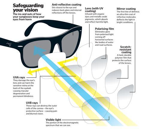 Do Polarized Glasses Affect A Rifle Scope