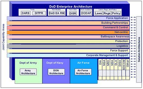 Dod Enterprise Architecture Math Wallpaper Golden Find Free HD for Desktop [pastnedes.tk]