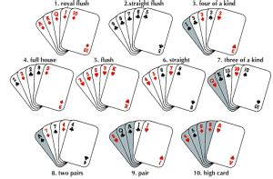 Easy To Understand How To Play Poker As The Basic Idea Is Very Simple
