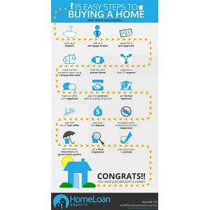 Buy easy steps to buy a house
