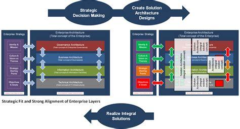 Enterprise Architecture As Strategy Math Wallpaper Golden Find Free HD for Desktop [pastnedes.tk]