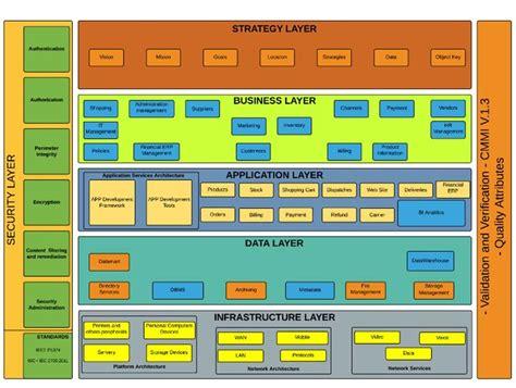 Enterprise Architecture Framework Math Wallpaper Golden Find Free HD for Desktop [pastnedes.tk]