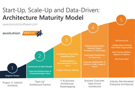 Enterprise Architecture Maturity Model Iphone Wallpapers Free Beautiful  HD Wallpapers, Images Over 1000+ [getprihce.gq]