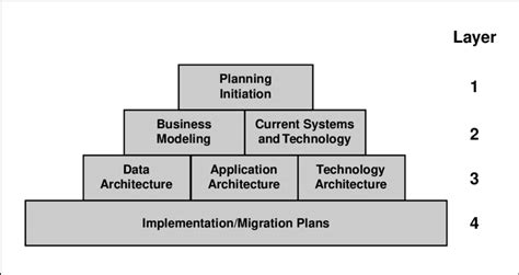 Enterprise Architecture Planning Iphone Wallpapers Free Beautiful  HD Wallpapers, Images Over 1000+ [getprihce.gq]