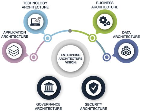 Enterprise Architecture Services Iphone Wallpapers Free Beautiful  HD Wallpapers, Images Over 1000+ [getprihce.gq]