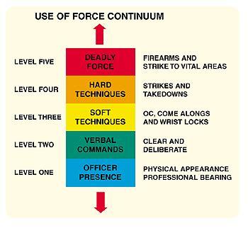 Escalation Of Force Self Defense