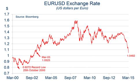 Euro Exchange Rate Graph Graph and Velocity Download Free Graph and Velocity [gmss941.online]
