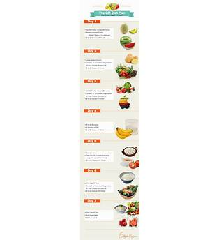 Fat Loss Diet Veg