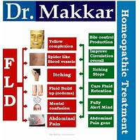 Fatty liver remedy brand new with a 10 3% conversion rate! secret